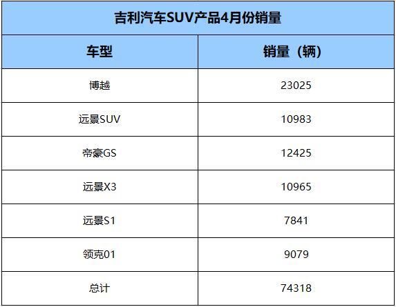"""吉利蝉联SUV销冠 """"三好SUV""""博越是制胜关键 汽车殿堂"""