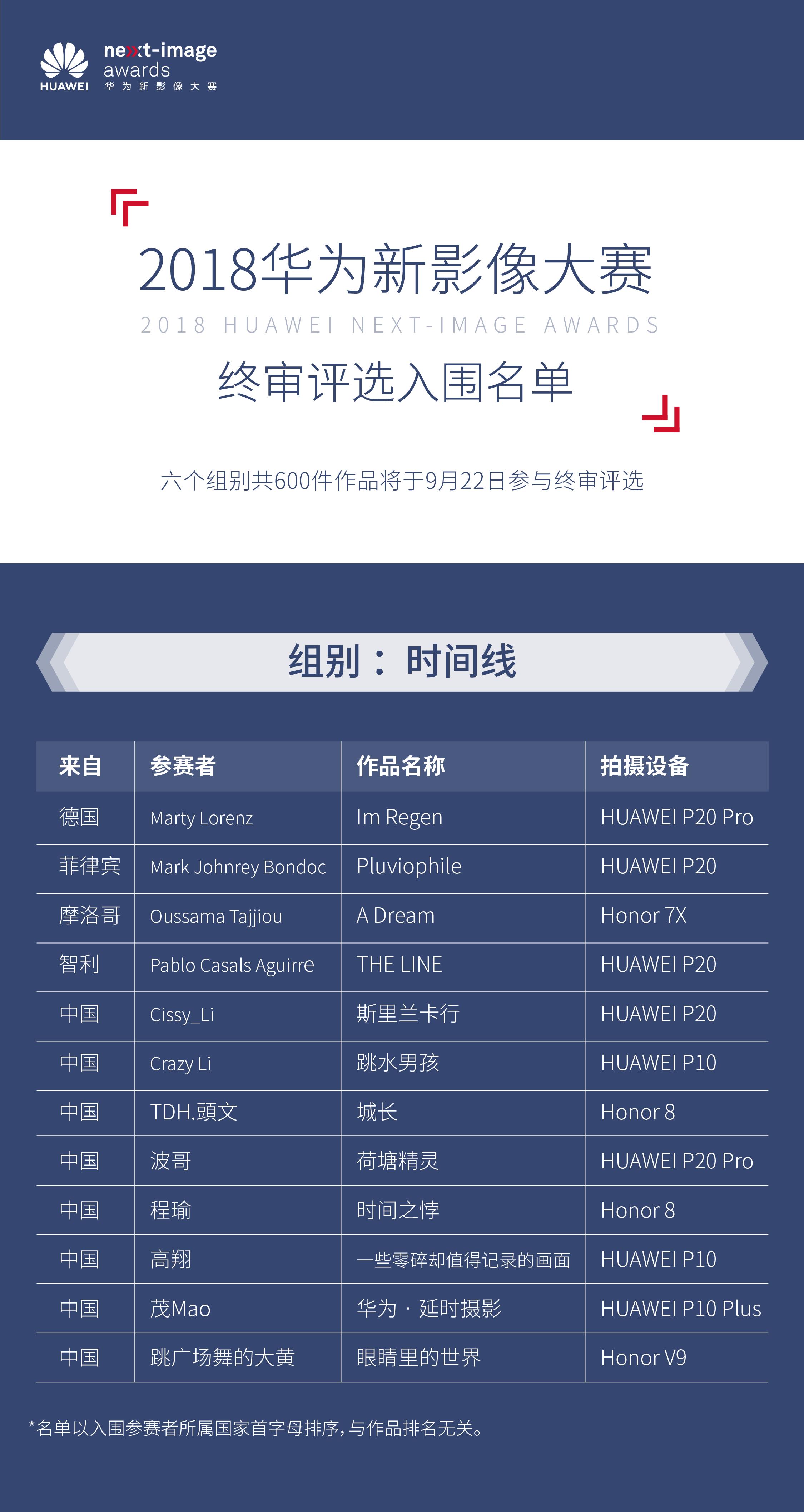 高规格展现影像新风彩,华为新影像大赛Top600名单出炉