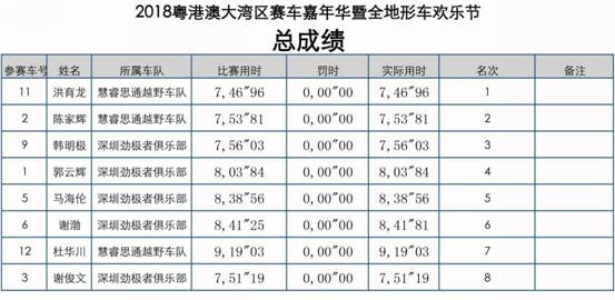 UTV总成绩排名