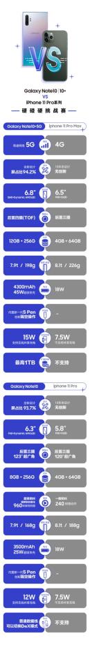 5G赛场:三星Note10系列领跑,iPhone11已弃权